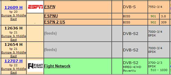 ESPN US On Telstar 12 Vantage At 15W