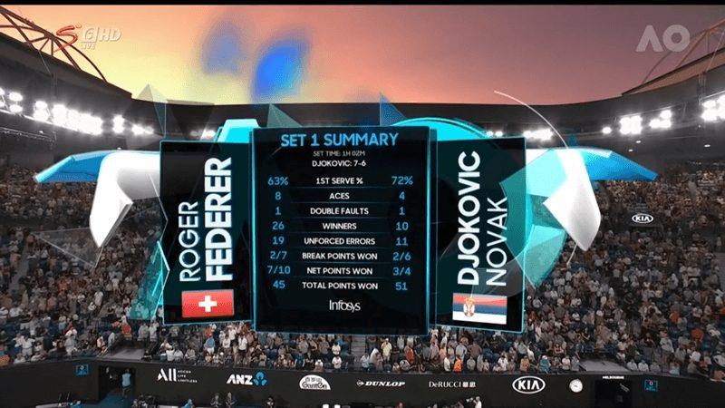 Australian Open 2020 Tennis Final
